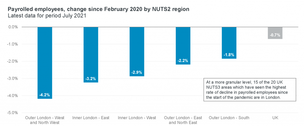 Payrolled employees, change since February 2020 by NUTS2 region