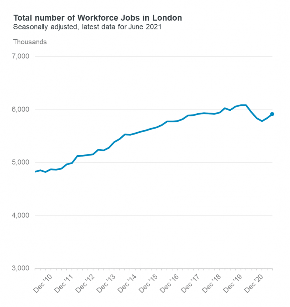 workforce jobs London