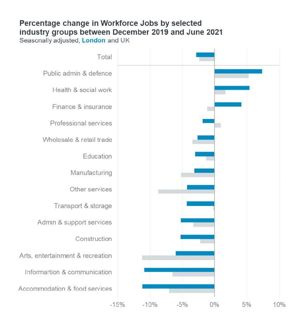workforce jobs change by industry
