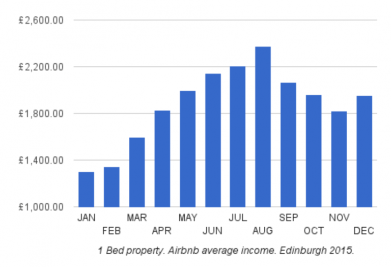 <p>Working as the official Accommodation Partner for the Edinburgh Festival Fringe in 2015, Airbnb opened up a hosting goldmine that has continued to boost demand into 2016. Hosts can reap the benefits of thousands of tourists and performers descending on the city, while also helping to support local business in the area.</p>