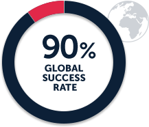 90_percent_global_success_rates
