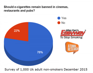 should ecigs remain banned