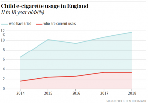 Child e-cigarette usage in England Allen Carr's Easyway to stop smoking