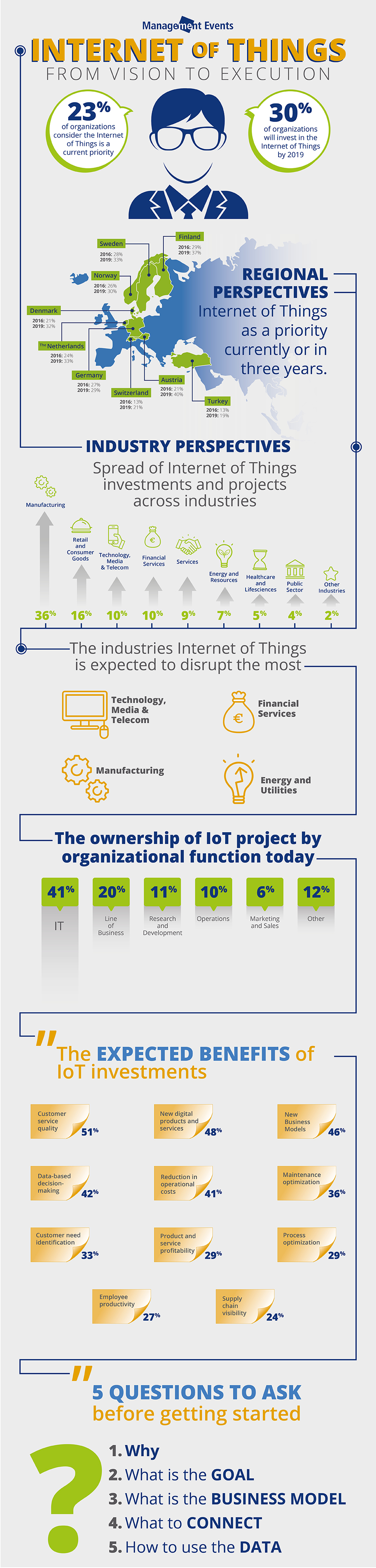 infographic-internet-of-things-from-vision-to-execution