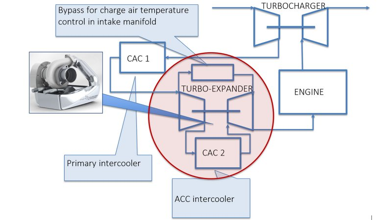 Active Charge Air Cooling – how does it work?
