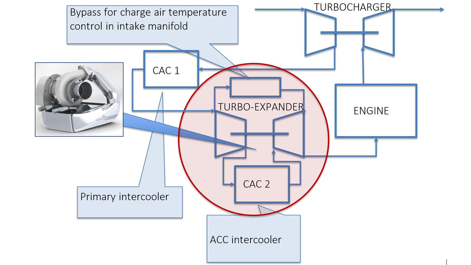 How Does Active Charge Air Cooling Work Cycle Technology. Active Charge Air Cooling How Does It Work. Wiring. Intercooler Engine With Turbocharger Diagram At Scoala.co