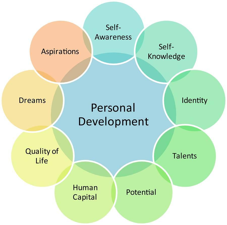 top 10 tips for developing self awareness