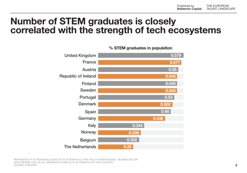 Number of STEM graduates correlated with tech ecosystems