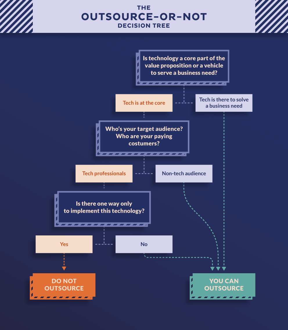 Software development outsourcing decision tree