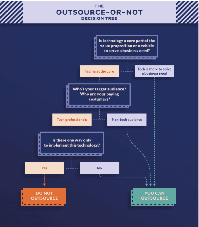 Should a Startup Outsource Software Development? - Decision Tree