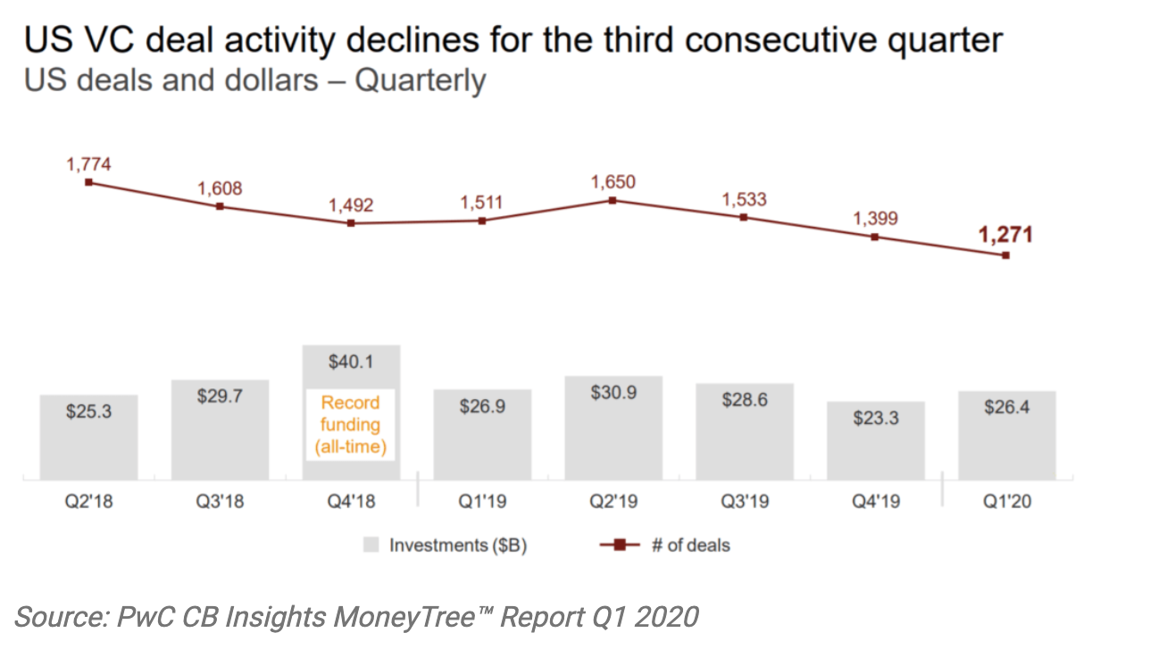 Startup Series Funding: Everything You Need To Know - VC Deal Decline Q1 2020