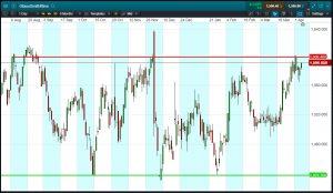 Chart 1: GSK