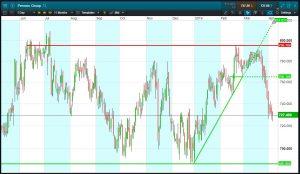 Chart 2: Pennon