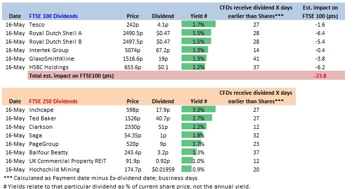 Upcoming FTSE Dividend List - Accendo Markets
