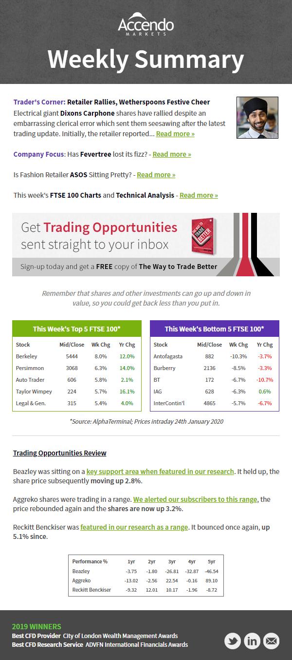 Accendo Markets Weekly Newsletter