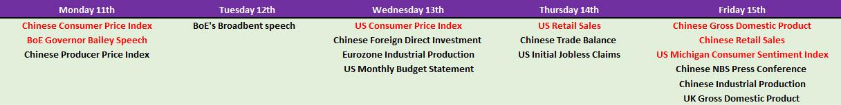 Macro-Economic Data and Key Events