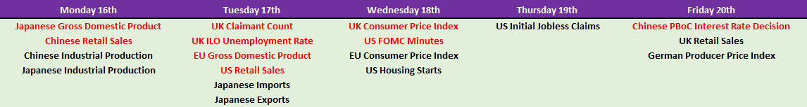 Macro-Economic Data & Key Events