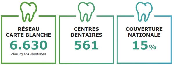 reseau-dentaire