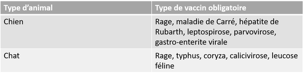 Vaccins animaux
