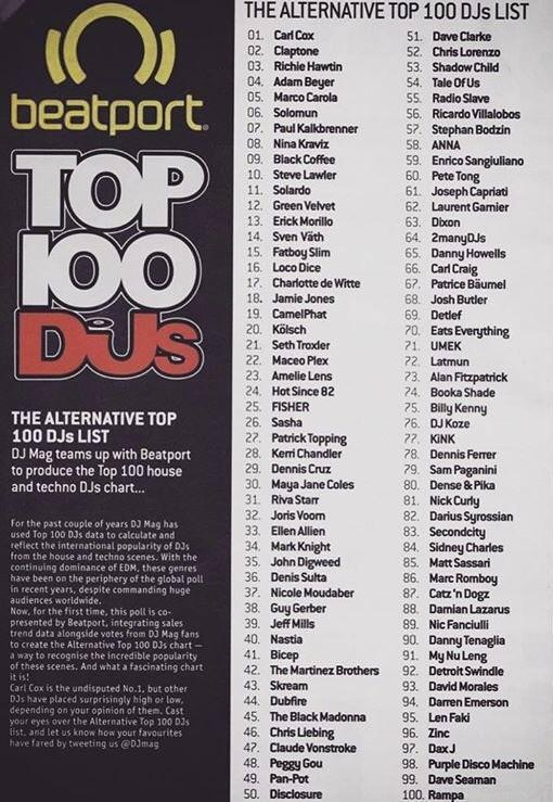 Alternative Top 100 DJs 2018, powered by Beatport
