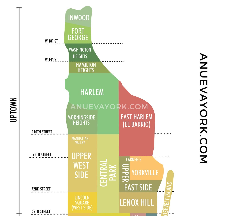 Mapa de los barrios de Manhattan: Uptwon