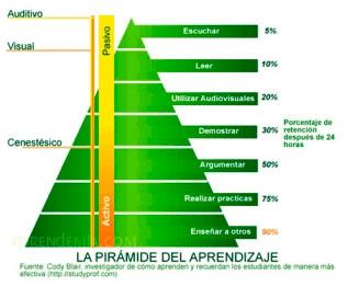 Conociendo la pirámide de aprendizaje de Cody Blair