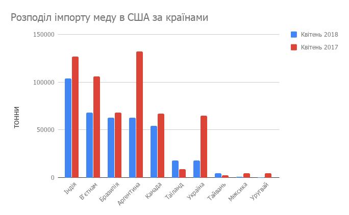 Імпорт меду в США за країнами