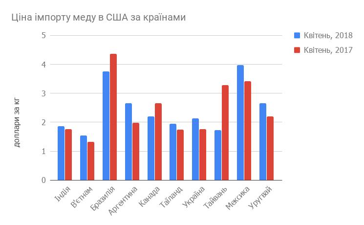 Ціна імпортованого меду в США за країнами