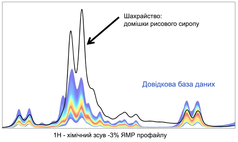 Спектроскопія зразка меду