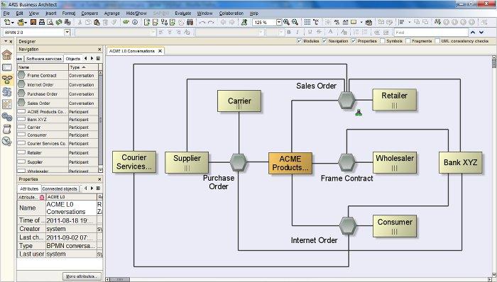example BPMN 2 conversation diagram