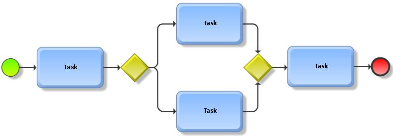 process mapping aris bpm community