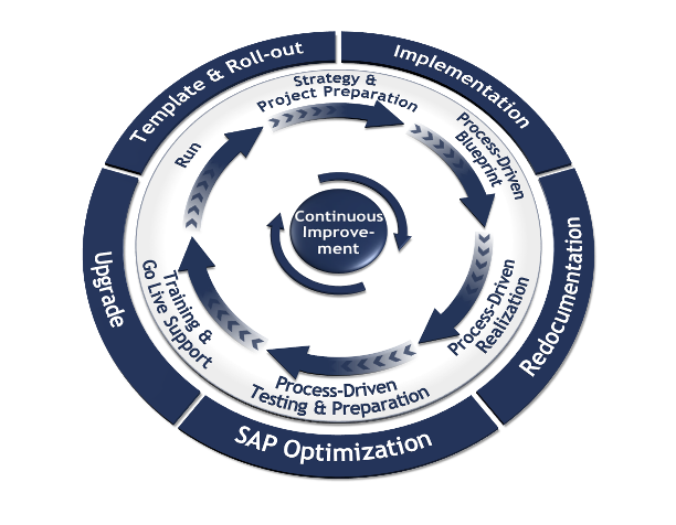 Process-Driven SAP lifecycle