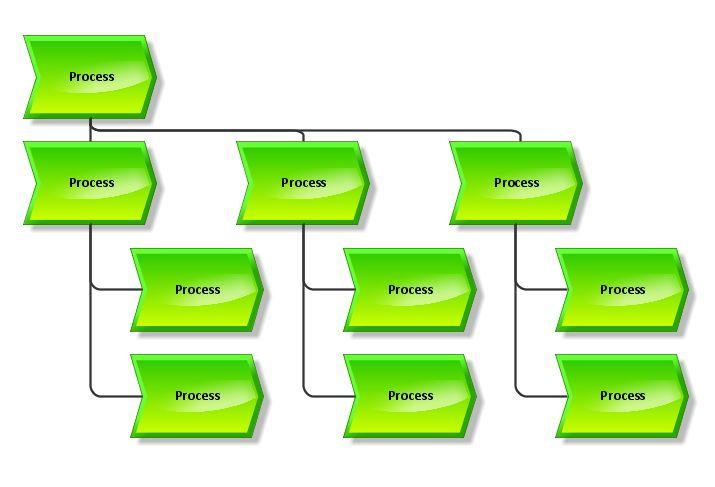Process landscape