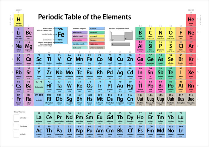 Periodic table of elements box canvas and poster print 49 ebay periodic table of elements box canvas and poster print 49 urtaz Choice Image