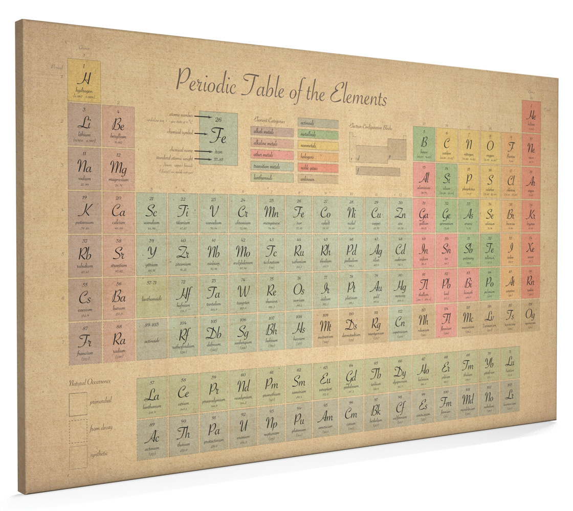 Charmant Periodic Table Of Elements Antique Style Box Canvas And Poster Print (69)