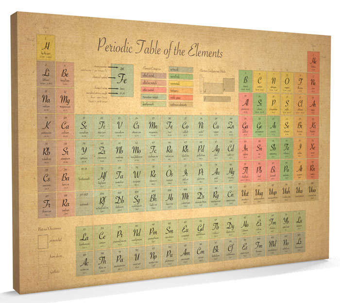 Periodic Table Of Elements Science Chemistry Old Style