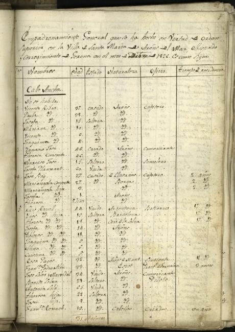Padró municipal d'habitants de 1826