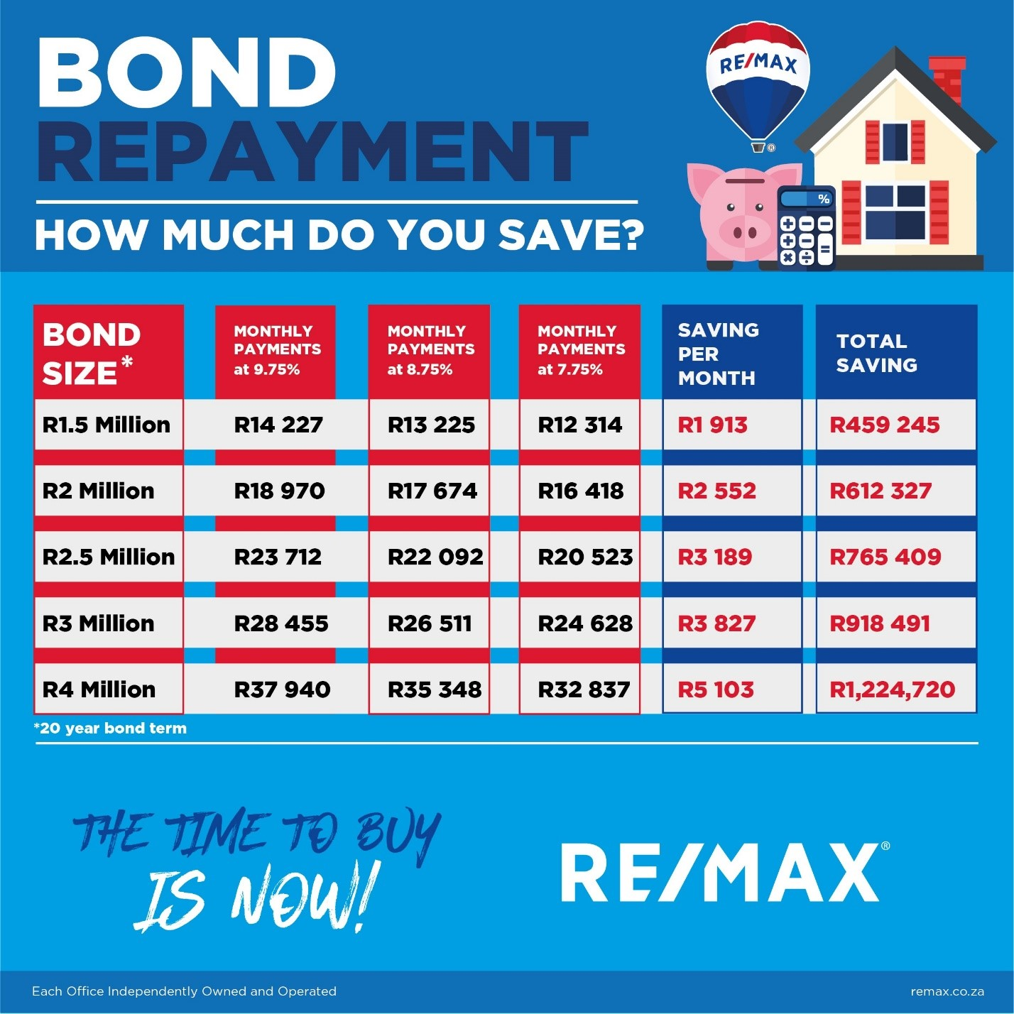 HOW MUCH HOMEOWNERS WILL SAVE FROM INTEREST RATE CUTS