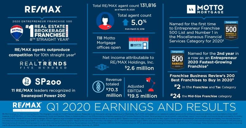 FIRST QUARTER RESULTS FOR RE/MAX HOLDINGS INC.