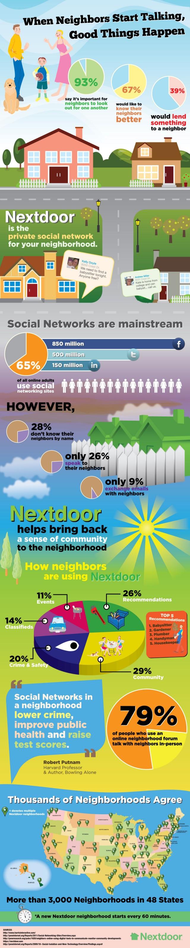 Nextdoor infographic