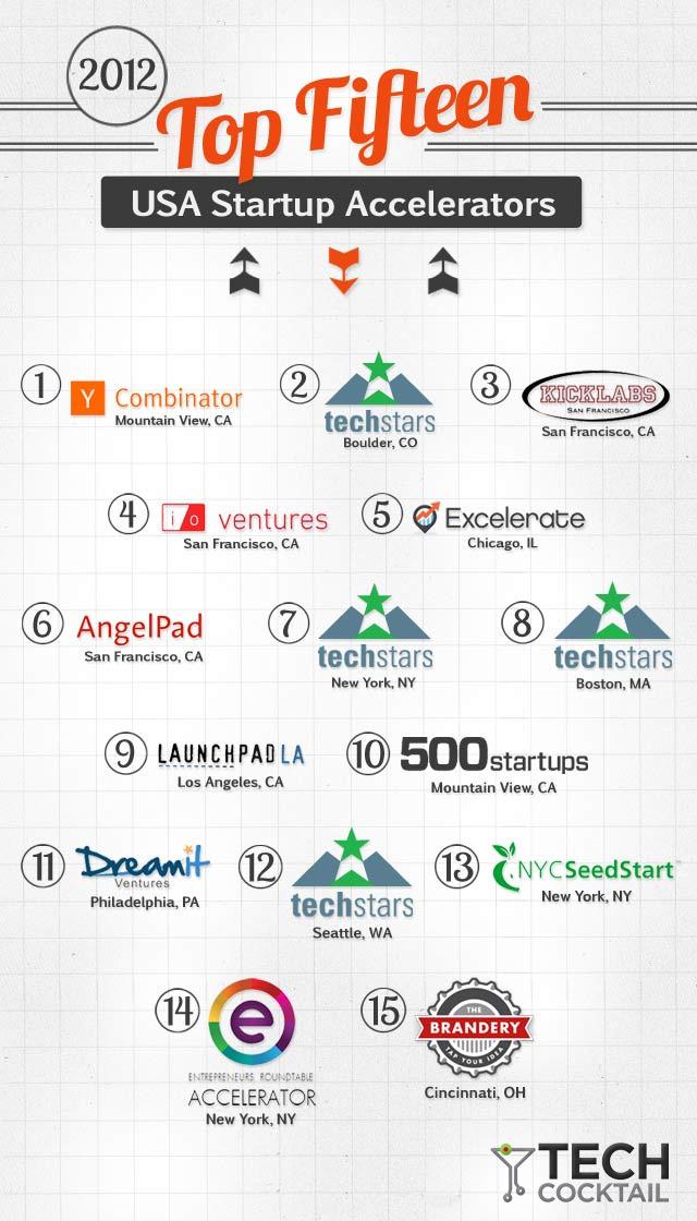 Top 15 Startup Accelerators 2012