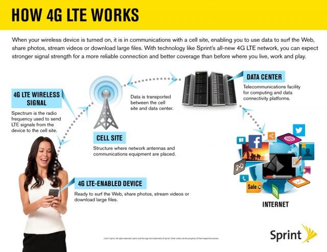 Sprint infographic