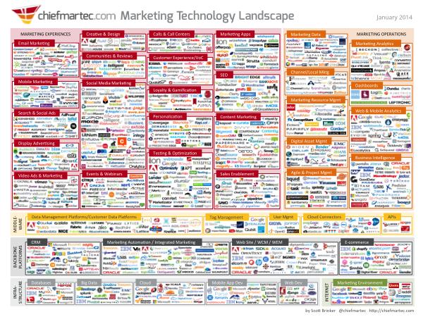 marketing_technology_600