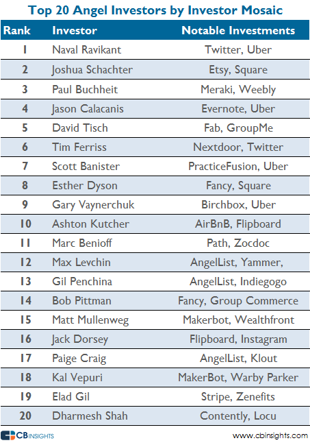 Top angel investors ranked