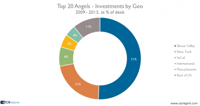 Top angels investments by location