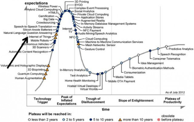 Emerging Technologies Hype Cycle