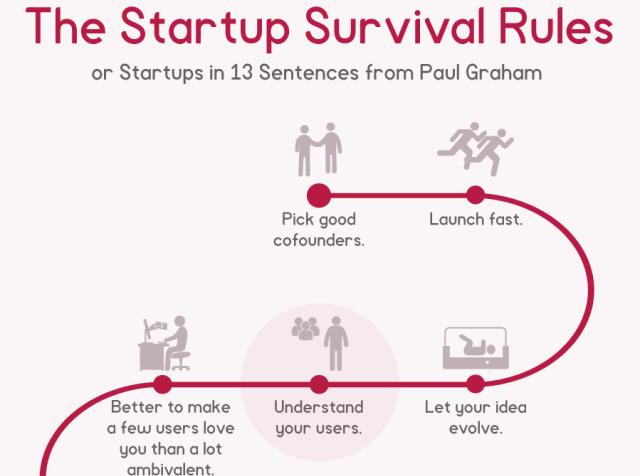startup survival graham