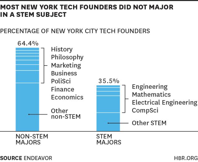 Harvard Business Review: Average Tech Entrepreneur Education
