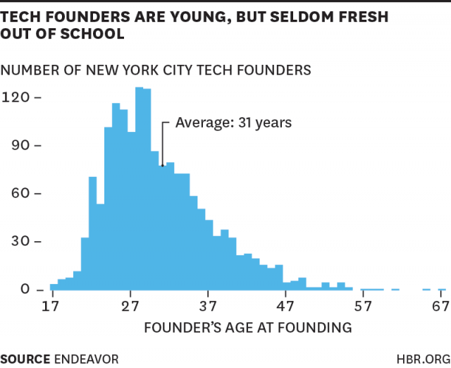 Harvard Business Review: Endeavor Insight Research on the Average NYC Entrepreneur