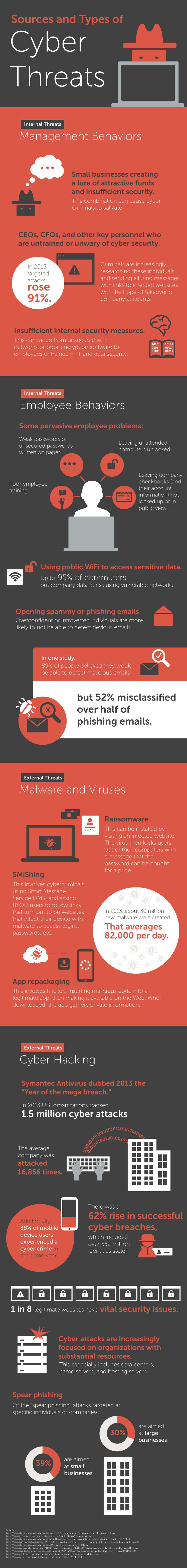 Cyber-Threats